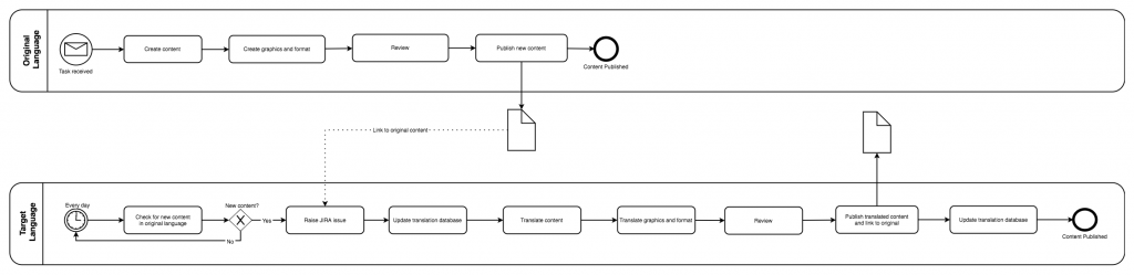 draw.io-当前翻译过程的BPMN泳道图