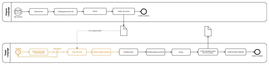 drawio-翻译过程的BPMN图,突出显示了可优化的步骤