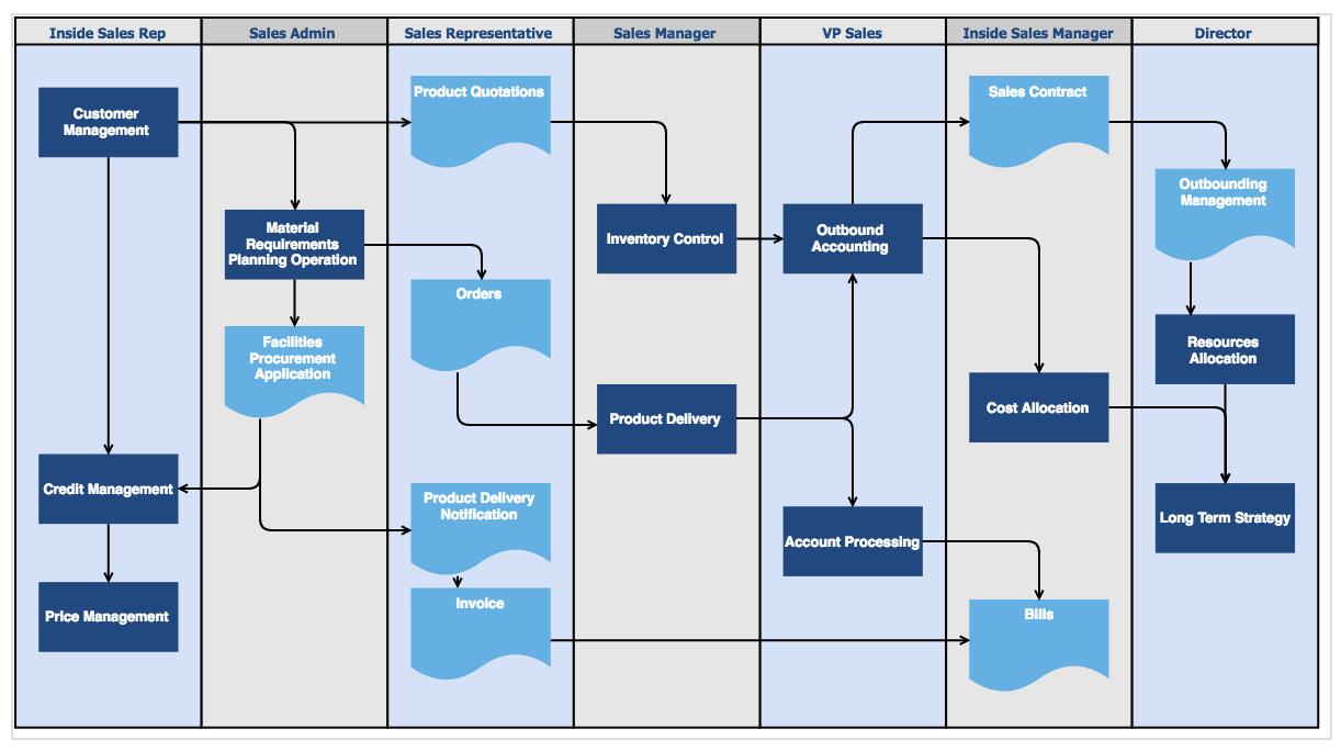 销售流程图。