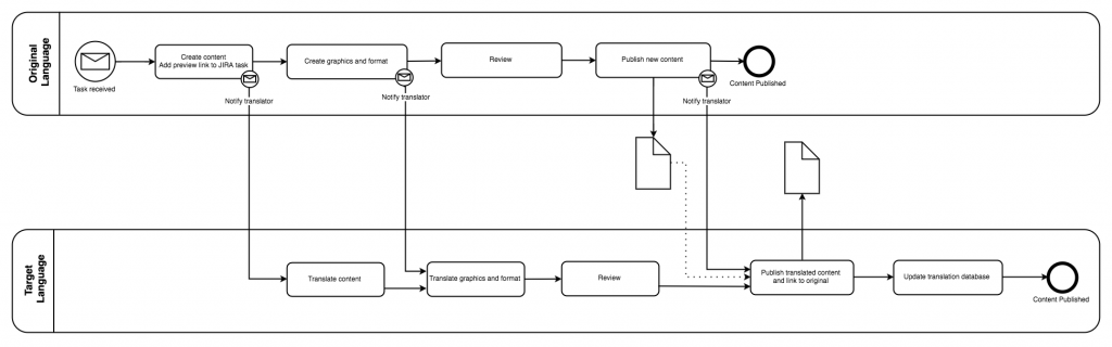 drawio-改进翻译过程的BPMN泳道图