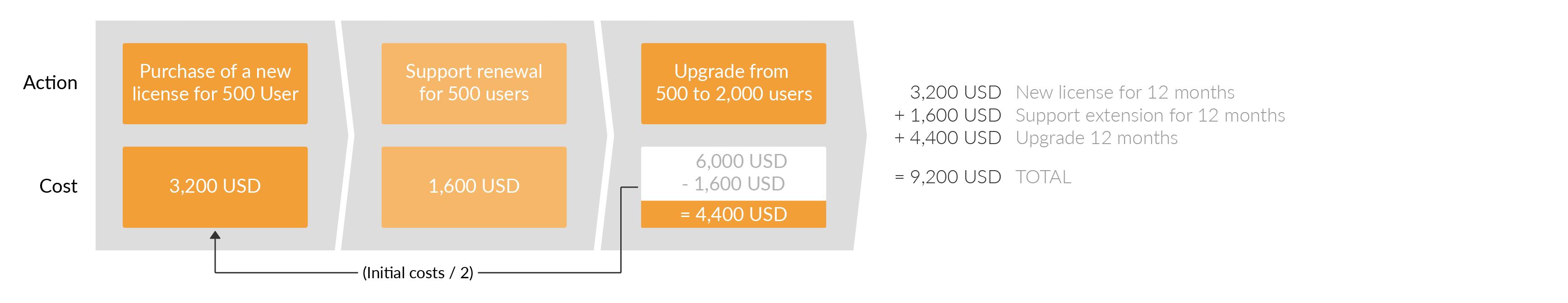 您可以扩展您的Confluence用户基础。 首先,您使用新的draw.io许可证的价格。 然后,您减去初始许可证成本的50%,以获得升级价格。
