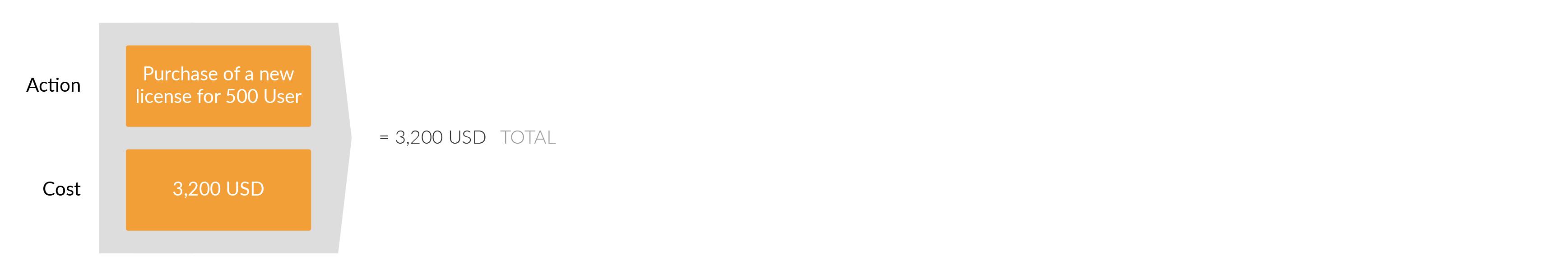 购买新的draw.io Confluence服务器许可证。 该许可包括12个月的支持。