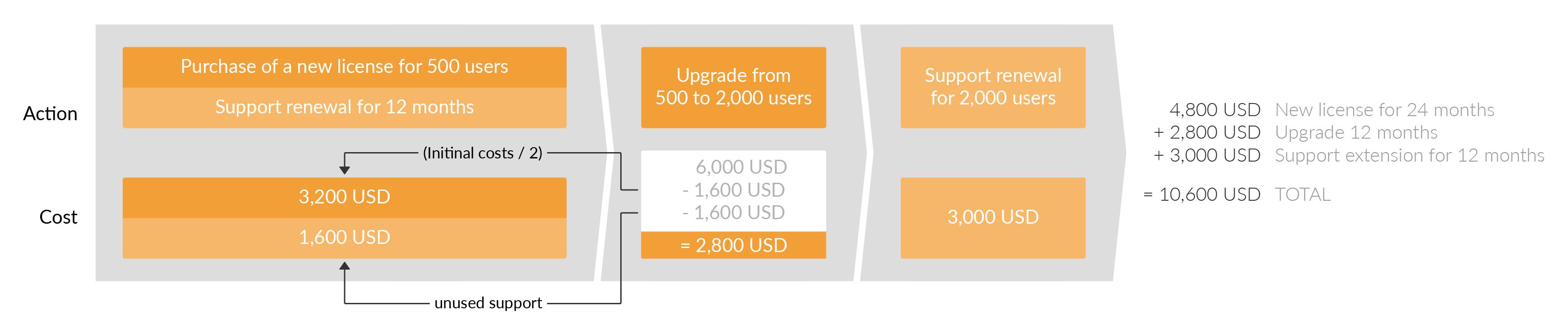 在Atlassian,您最多可以提前24个月购买服务器许可证的支持。 这意味着您最初会购买新的许可证,但是您也将直接投资于支持续订,而不是在一年后续订。 如果您想在第一个支持年内进行升级,那么对于现在失去的第二年支持,您将获得全额退款。