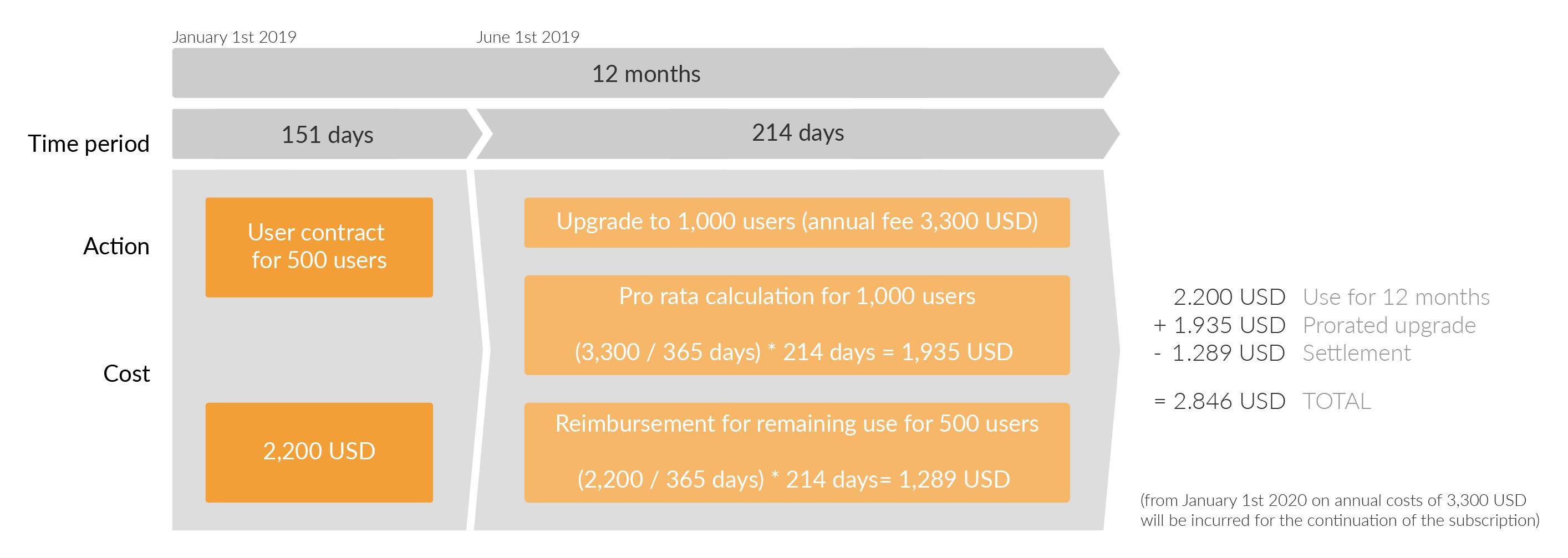 升级将始终将您的持续支持的剩余期限与总费用相抵。