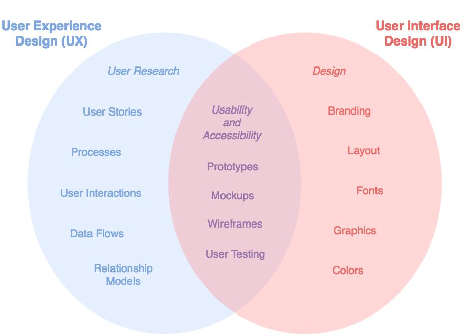 draw.io-将UI和UX设计与维恩图进行比较