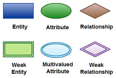 本ER图教程中讨论的ER图符号