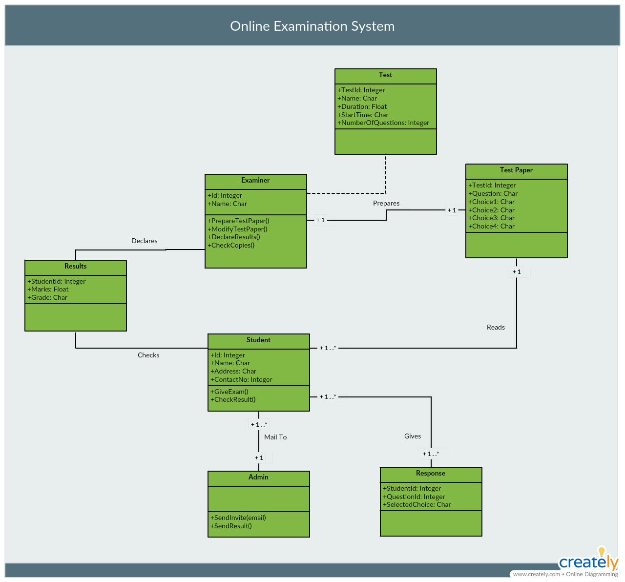 在线考试系统的类图